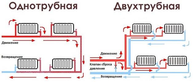 водяное отопление однотрубное и двухтрубное